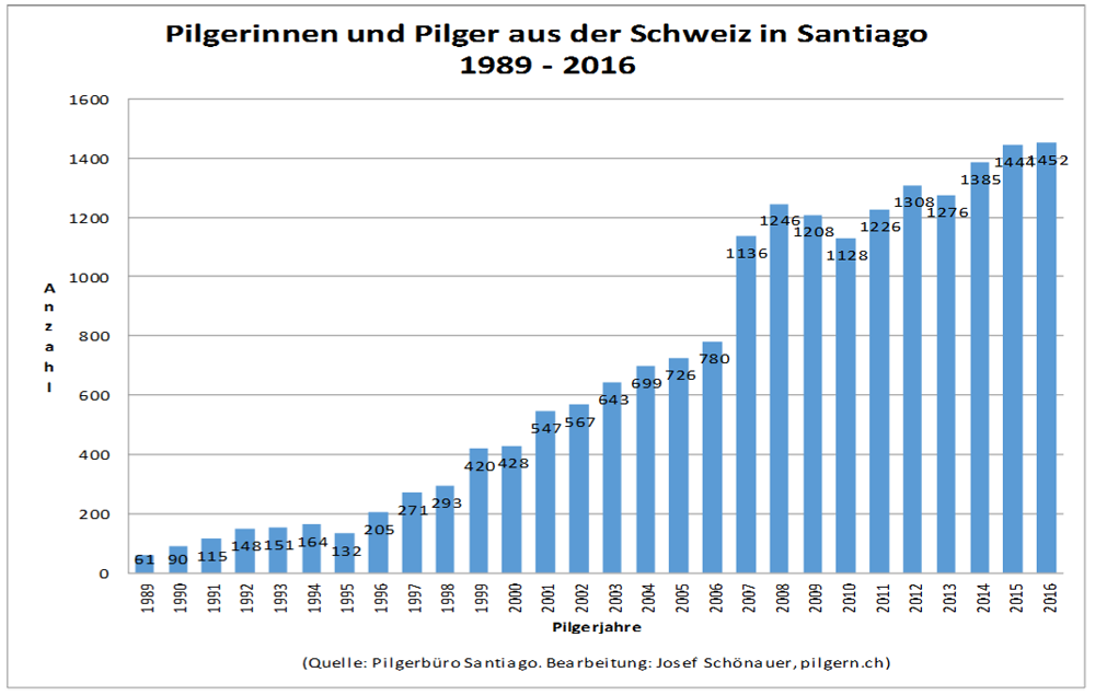 Statistik Jakobsweg 2016 Schweiz