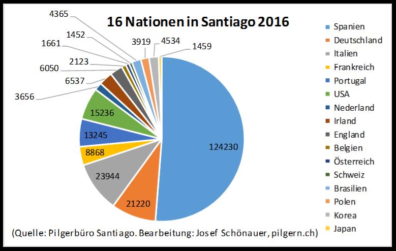 Statistik Jakobsweg Santiago 2016