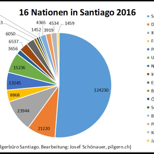 Statistik Jakobsweg 2016