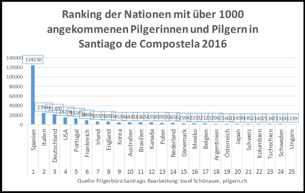Statistik Santiago