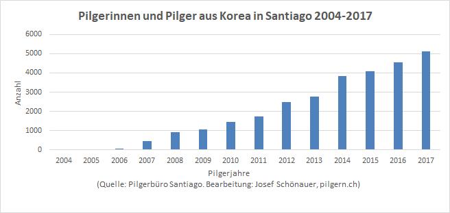 Koreaner in Santiago