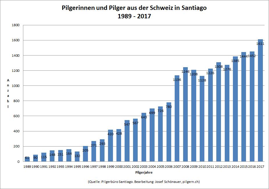 Schweizer in Santiago