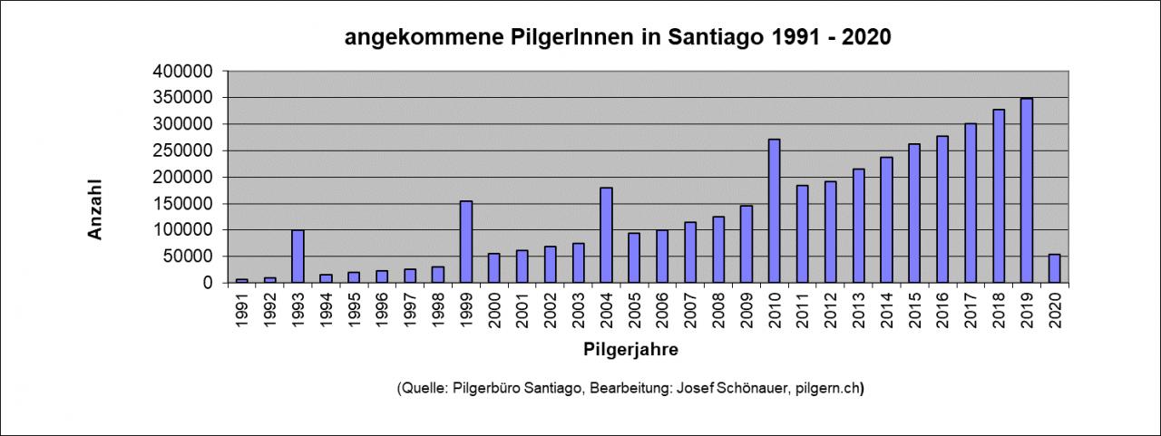 Angekommene PilgerInnen 1991-2020 in Santiago